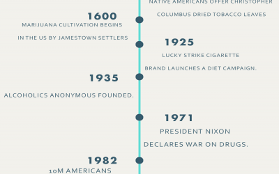 The Long History of Addiction