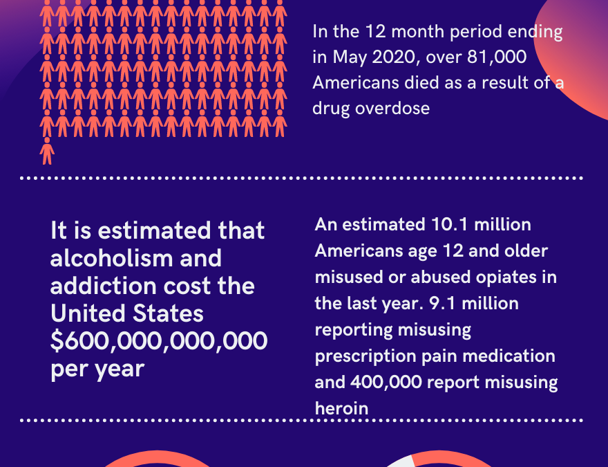 Shocking Facts About Addiction and Alcoholism